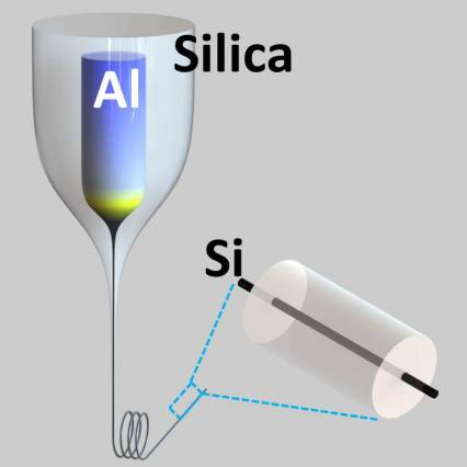 An illustration explaining the changes happening in the aluminum-core preform to silicon-core fiber drawing process. Courtesy of the researchers