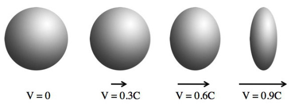 Diagram showing how an object (sphere) contracts in the direction of motion as its speed increases. At far left, its velocity (V) is 0.3 times the speed of light. Credit: Askamathematician.com