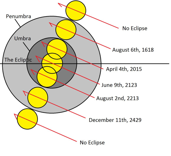The evolution of lunar saros 132, showing five key eclipses out of the 71 in the series. Created by author