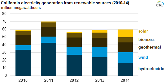 Image credit:  U.S. Energy Information Administration, Electric Power Monthly