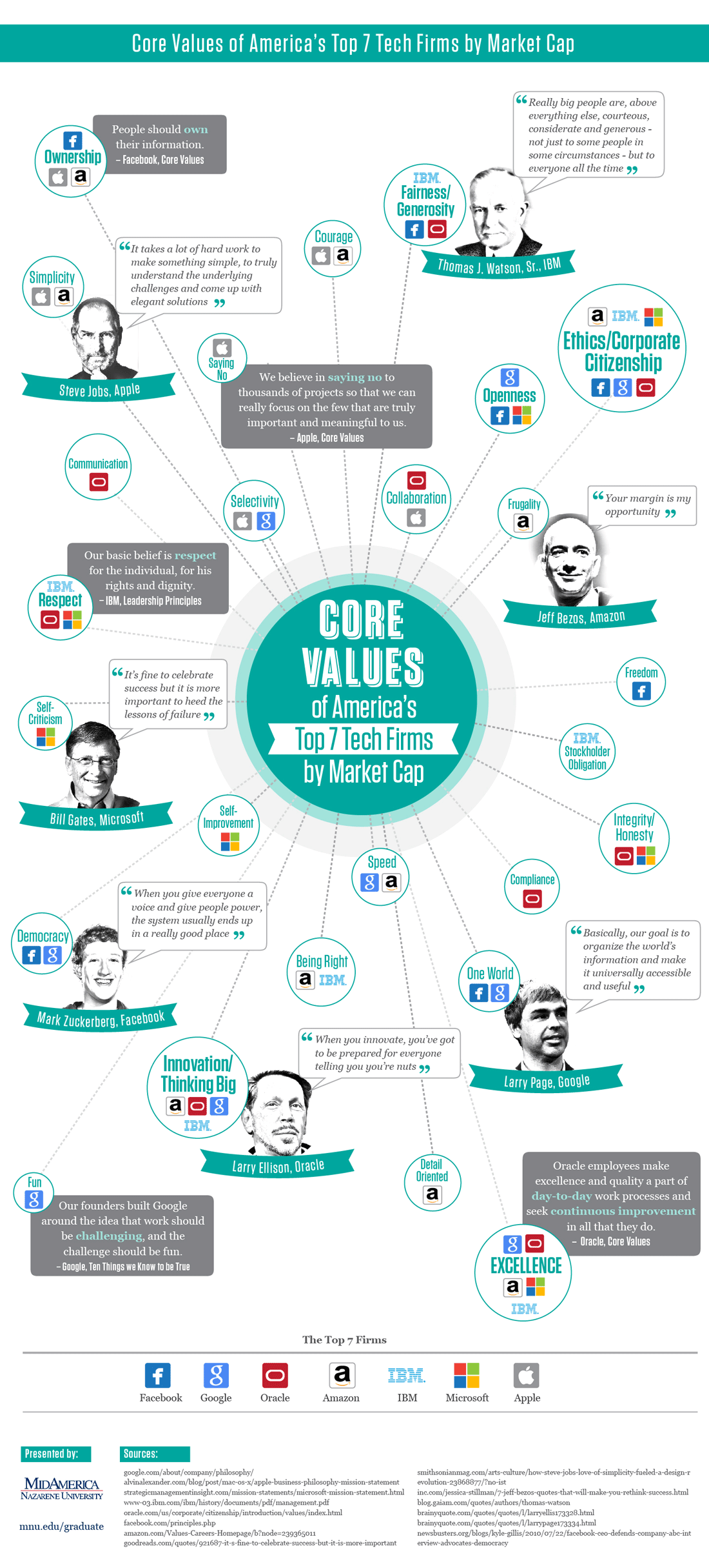 core-values-of-top-tech-firms_