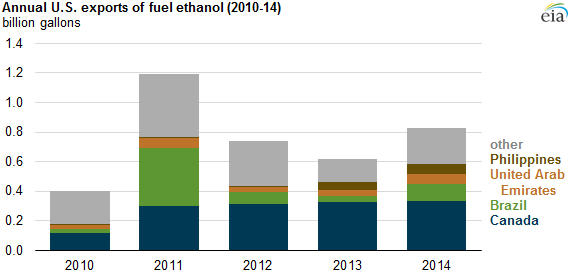 Image credit: U.S. Energy Information Administration, Petroleum Supply Monthly