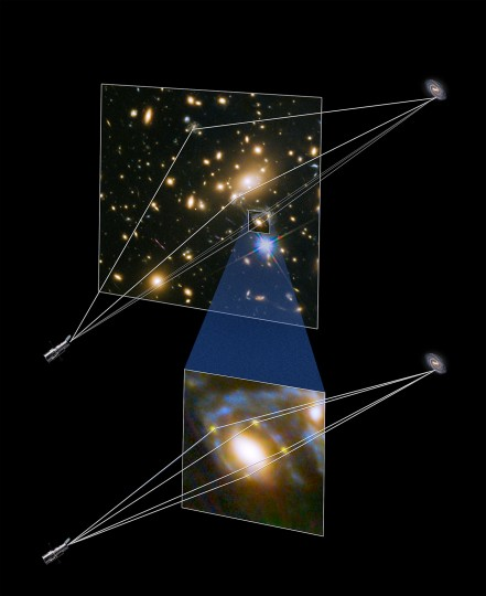 This illustration shows how four different images of the same supernova were created when its light was distorted and magnified by the huge galaxy cluster MACS J1149+2223 in front of it. The massive galaxy cluster focuses the supernova light along at least three separate paths, and then when one of those light paths happens to be precisely aligned with a single elliptical galaxy within the cluster, a secondary lensing effect occurs. The dark matter associated with the elliptical galaxy bends and refocuses the light into four more paths, generating the rare Einstein cross pattern that the team observed. Credit: NASA & ESA