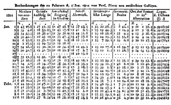 Piazzi's 1801 log describing the motion of Ceres against the starry background. Credit: Monatliche Correspondenz