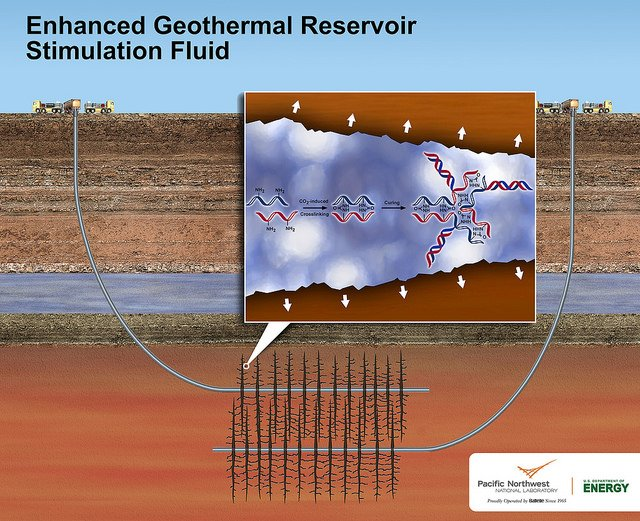 PNNL's new geothermal stimulation fluid could make geothermal power production more environmentally friendly and less costly where conventional geothermal doesn't work. The nontoxic fluid is designed to be used in enhanced geothermal systems, where fluids are injected into drilled wells that lead to underground geothermal reservoirs. The fluid expands when exposed to carbon dioxide underground, which creates tiny, but deep cracks in otherwise impermeable rock.