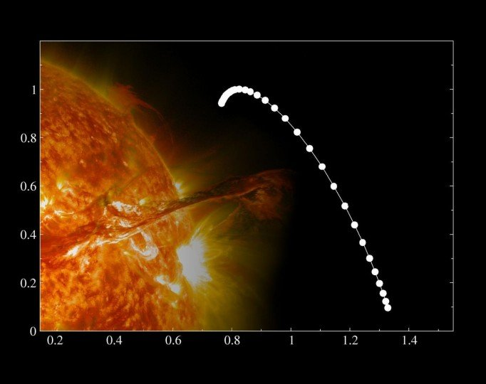 Analysis of multifractals, conducted by the Institute of Nuclear Physics of the Polish Academy of Sciences in Kraków, Poland, suggest the existence of an unknown mechanism on the Sun, influenced by changes in the number of sunspots. Graphs on multifractal analysis of the variability of sunspots show a clear right-handed asymmetry. The horizontal axis represents the degree of singularity, and the vertical axis shows the spectrum of singularity. Source: IFJ PAN, NASA/GSFC/SDO