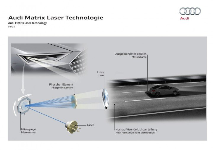 Even though it looks like a very complicated and futuristic system, Audi Matrix Laser headlights should be reliable and provide additional safety and comfort for car's passengers. Image courtesy: Audi