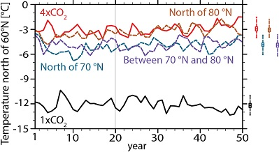 This graph depicts high-latitude (60°-90°N) surface air temperatures under different conditions simulated in the study over a 50 year period. The solid black line indicates current carbon dioxide levels, the solid red line depicts four times preindustrial carbon dioxide levels, the blue dashed line represents alterations imposed to increase reflection of sunlight energy back into space north of 70°N, the brown dashed line represents alterations imposed to increase reflection of sunlight energy back into space north of 80°N, the purple dashed line represents alterations imposed to increase reflection of sunlight energy back into space between 70 and 80°N.  Boxes on the right show the mean (with two standard errors) while whiskers indicate min/max range over the last 30 years.