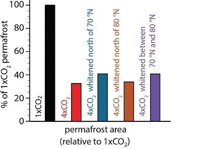 Northern hemispheric permafrost area relative to the 1xCO2 simulation. Over the time scales considered in this study, geoengineering modifications to the amount of sunlight reflected off of the ocean surface at different latitudes have led to a small increase in permafrost area compared with similar 4x CO2 and no whitening.