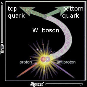This artistic view of a Feynman diagram shows the process of proton colliding with an antiproton, producing a W', which then decays into a top quark and an antibottom quark.