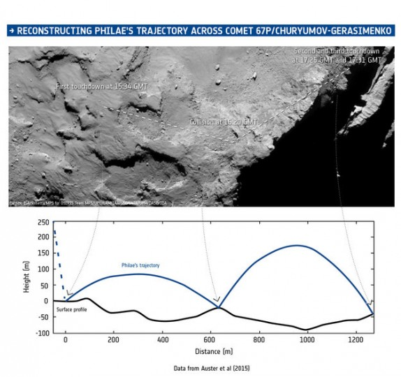 Magnetic field data from ROMAP on Philae, combined with information from the CONSERT experiment that provided an estimate of the final landing region, timing information, images from Rosetta's OSIRIS camera, assumptions about the gravity of the comet, and measurements of its shape, have been used to reconstruct the trajectory of the lander during its descent and subsequent landings on and bounces over the surface of Comet 67P/Churyumov-Gerasimenko on 12 November 2014. The times are as recorded by the spacecraft; the confirmation signals arrived on Earth 28 minutes later. Copyright ESA/Data: Auster et al. (2015)/Comet image: ESA/Rosetta/MPS for OSIRIS Team MPS/UPD/LAM/IAA/SSO/INTA/UPM/DASP/IDA