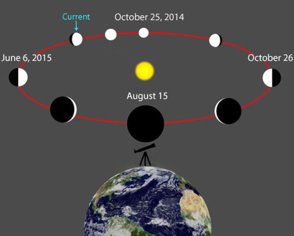 Venus circles between Earth and the Sun and experiences phases just like the Moon from our perspective. The planet is currently in gibbous phase. It reaches its greatest apparent distance from the Sun on June 6 and inferior conjunction on August 15. Credit: Wikipedia with additions by the author