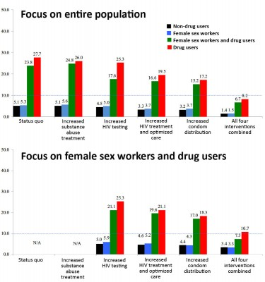 "Strategic choices for intervention Focusing four public health interventions on female sex workers and drug users rather than on the entire population would approach the ""HIV elimination  phase"" — 10 new cases per year per 10,000 population — in 2021."