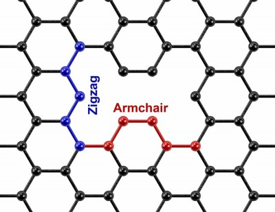 Zigzag and armchair defects in graphene.