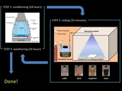 Berkeley Lab roofing material aging process. Image credit: Berkeley Lab Heat Island Group
