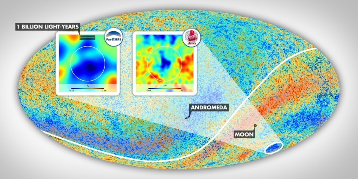 A map of the cosmic microwave background made using the Planck satellite. The Cold Spot, the ellipse at the bottom right, area resides in the constellation Eridanus in the southern galactic hemisphere. The insets show the environment of this anomalous patch of the sky, as mapped by Szapudi's team using PS1 and WISE data and as observed in the cosmic microwave background temperature data. The angular diameter of the vast supervoid aligned with the Cold Spot, which exceeds 30 degrees, is marked by the white circles. Graphics by Gergő Kránicz. Image credit: ESA Planck Collaboration.