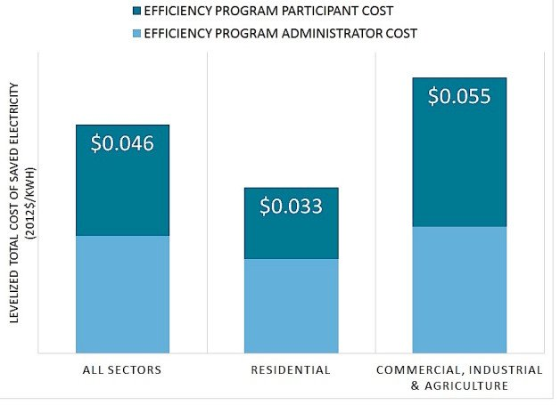 The average total cost of saving electricity through utility efficiency programs. The total cost is the combination of the cost to the utility and the cost to people and businesses that participate in the efficiency program.