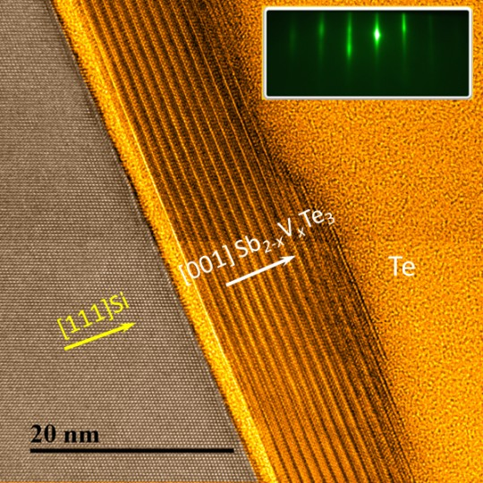 High-resolution image of the vanadium-doped sample grown (gold and brown stripes) on an etched silicon substrate (bottom-left, brown region). Another capping layer (top-right, yellow region) is mainly composed of amorphous tellurium protection layers. The upper right inset is a reflection of the high-energy electron diffraction image showing the high crystalline quality of the custom-grown film.