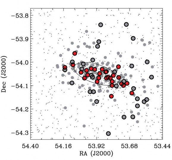 This plot shows the positions of stars surrounding the newly discovered dwarf galaxy Reticulum II. Points outlined in black represent stars for which high-resolution optical spectra provided velocity measurements. Red points represent stars that were confirmed to be members of the new dwarf galaxy, while gray points are non-members. (Points that are not outlined do not have velocity measurements.)