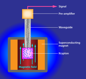 Krypton-83 gas inside the pink cup breaks down in radioactive decay. An electron emitted into the surrounding magnetic field gives off high-frequency waves, which move through the gray tube to pinpoint the electron's energy. Image credit: UCSB / APS