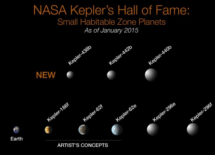 Of the more than 1,000 verified planets found by NASA's Kepler Space Telescope, eight are less than twice Earth-size and in their stars' habitable zone. All eight orbit stars cooler and smaller than our sun. The search continues for Earth-size habitable zone worlds around sun-like stars. Image Credit: NASA Ames/W Stenzel