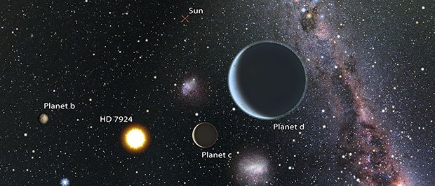 Artist's impression of a view from the HD 7924 planetary system looking back toward our sun, which would be easily visible to the naked eye. Since HD 7924 is in our northern sky, an observer looking back at the sun would see objects like the Southern Cross and the Magellanic Clouds close to our sun in their sky. (Art by Karen Teramura and BJ Fulton, UH IfA.)