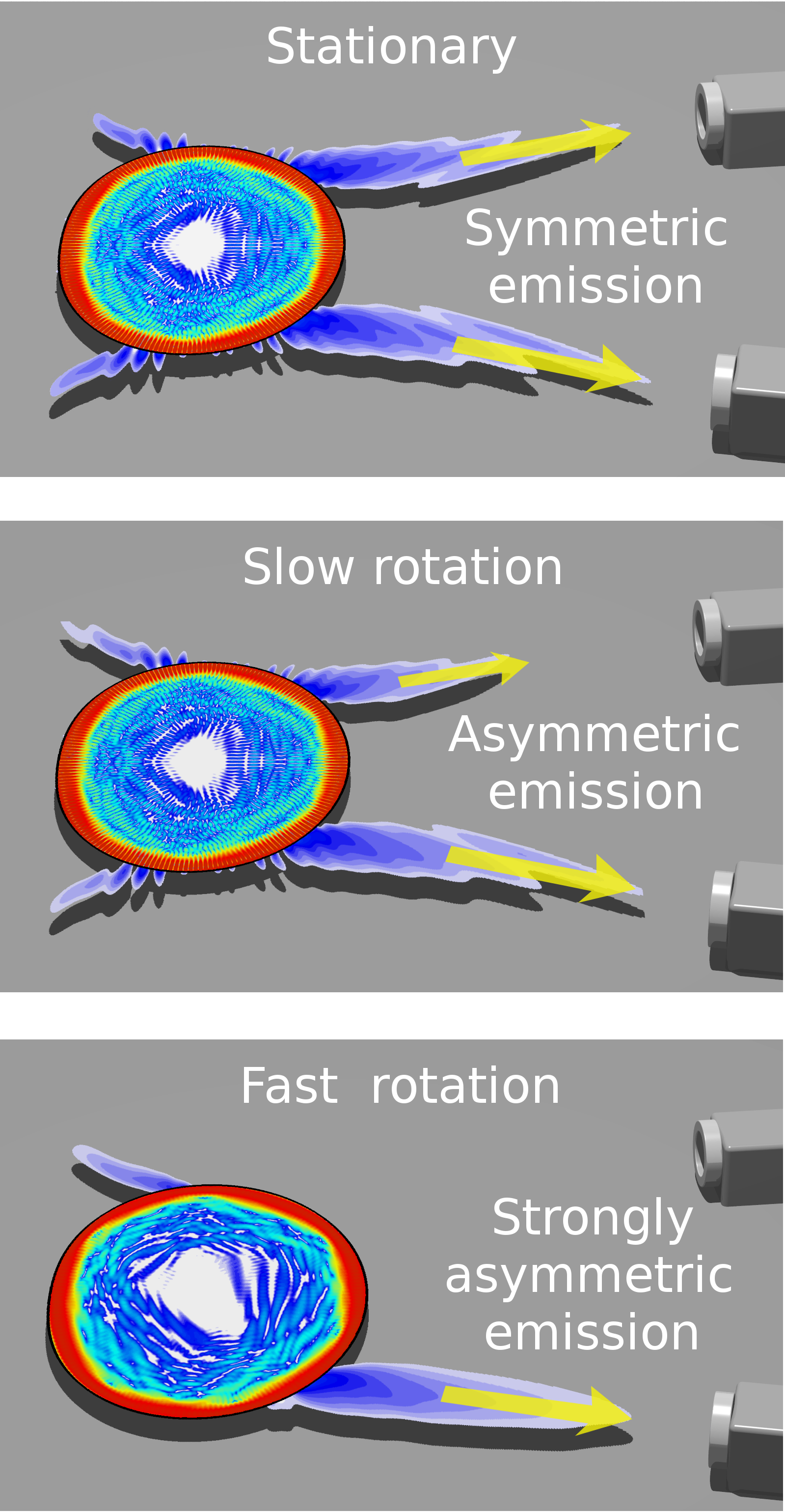 These are schematics showing the far-field emission pattern of a microdisk cavity changing from symmetric to strongly asymmetric. Two cameras on the right monitor the change. Image credit: Li Ge, physicist at the Graduate Center and Staten Island College, City University of New York