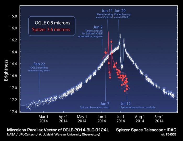 """This plot shows data obtained from NASA's Spitzer Space Telescope and the Optical Gravitational Lensing Experiment, or OGLE, telescope located in Chile, during a """"microlensing"""" event. Image Credit: NASA/JPL-Caltech/Warsaw University Observatory"""