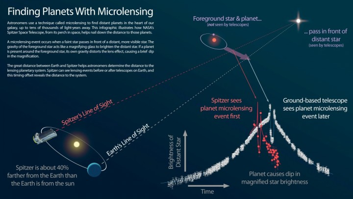 """This infographic explains how NASA's Spitzer Space Telescope can be used in tandem with a telescope on the ground to measure the distances to planets discovered using the """"microlensing"""" technique. Image Credit: NASA/JPL-Caltech"""