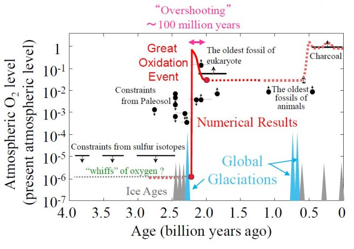 """The history of atmospheric oxygen level and snowball Earth events. Result of numerical simulation shown as red curve. Atmospheric oxygen level rose rapidly over approximately 10,000 years, reached as high as present atmospheric level (PAL) after approximately 1 million years, and stabilized around 0.01 PAL about 100 million years after the end of the snowball Earth event. Occurrence of this """"overshoot"""" of atmospheric oxygen level, suggested from the geological record, is supported by the model. Image credit: Eiichi Tajika"""