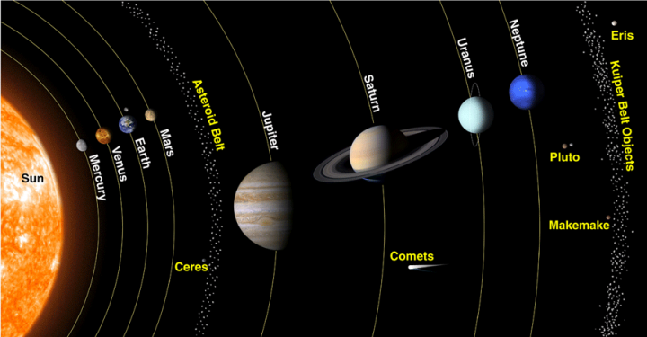 Artist's impression of the solar system showing the inner planets (Mercury to Mars), the outer planets (Jupiter to Neptune) and beyond. Credit: NASA