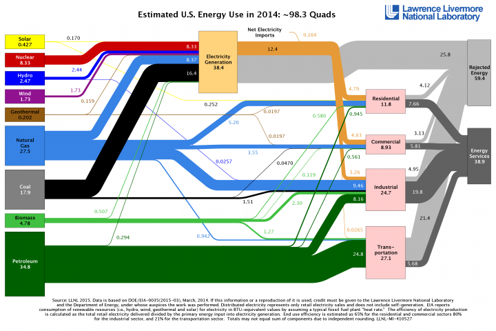 The 2014 energy flow chart released by Lawrence Livermore National Laboratory details the sources of energy production, how Americans are using energy and how much waste exists.