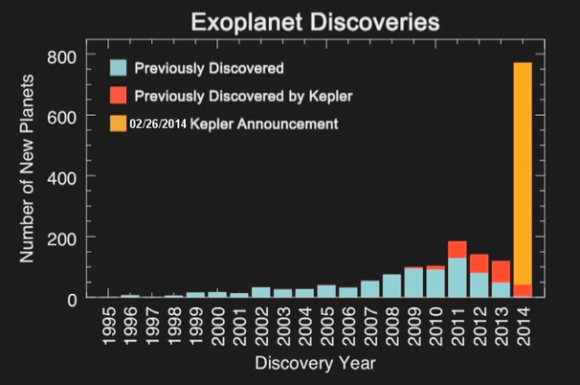 Histogram showing the number of planet discoveries by year for roughly the past two decades, broken down based on detection method. Credit: NASA