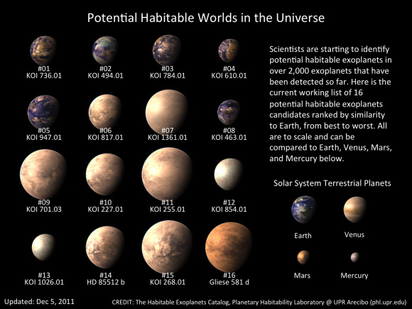 List of potentially habitable exoplanets discovered so far in our universe. Credit: phl.upl.edu