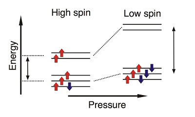 Rearrangement of the electrons in iron upon pressure-induced spin transition in carbonates, courtesy of Sergey Lobanov.