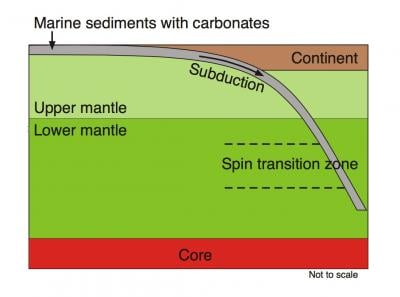 Illustration of the possible location of carbonate spin transition in the lower mantle, courtesy of Sergey Lobanov.