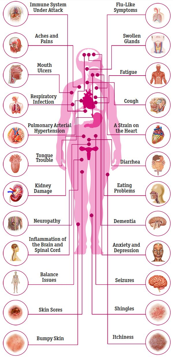 effects of hiv aids on the human body
