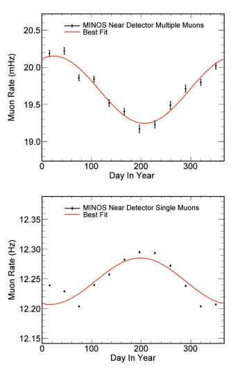 Multiple-muon events — events in which two or more muons simultaneously penetrate the Earth — seen by the MINOS near detector take a dip in the summer (top). By contrast, single-muon events detected by the MINOS near detector rise in the summer (bottom).