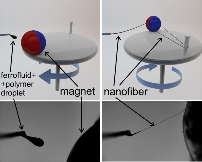 Magnetospinning is simple process of creative large quantities of nanofibers that can be loaded with different substances for different applications. Image credit: news.uga.edu.