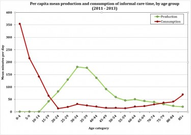 Mean per capita production and consumption of unpaid care time in hours per day. Image credit: Emilio Zagheni