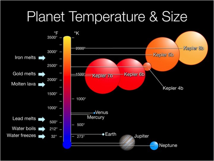 Sizes and temperatures of Kepler discoveries compared to Earth and Jupiter
