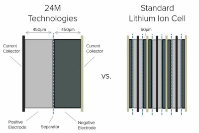 Cross-sectional diagram shows how the new design for lithium-ion battery cells by 24M increases the thickness of electrode layers and greatly reduces the number of layers needed, reducing manufacturing costs. Courtesy of 24M