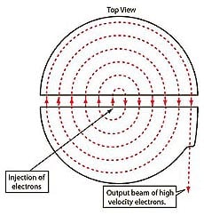 Click to view complete cyclotron illustration in Hyperphysics. The particle beam traverses the cyclotron gap starting near the center. It first moves from the bottom electrode to the top. Then the voltage reverses so that the beam can now cross over from the top electrode to the bottom. This pattern continues, and, with the help of a magnetic field, the beam travels in a gradually outward-moving path until it exits the cyclotron. Image: Hyperphysics