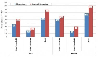 Mean time commitment in minutes per day of caregivers and sandwich generation caregivers. Image credit: Emilio Zagheni