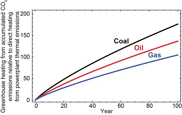 Ratio of warming from accumulated atmospheric carbon dioxide to warming from combustion for coal, oil, and gas plants over time. Figure is simplified from Zhang and Caldeira's paper (ERL, 2012)'.