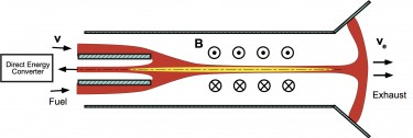 The Sheared Flow Stabilized Z-Pinch has a simple, linear configuration and uses sheared axial flows to prevent plasma instabilities from growing. The concept is similar to cars in the center lane of the highway being prevented from changing lanes by faster moving traffic on either side. Image credit: University of Washington
