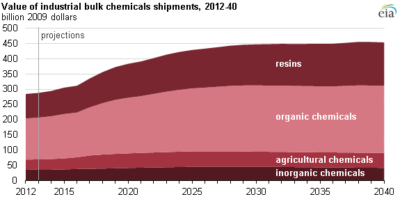 Source: U.S. Energy Information Administration, Annual Energy Outlook 2015 (AEO2015) Reference case