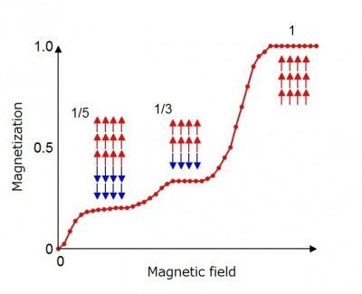 The magnetic structure that gives rise to the Devil's Staircase Magnetization (vertical axis) of cobalt oxide shows plateau like behaviors as a function of the externally-applied magnetic field (horizontal axis). The researchers succeeded in determining the magnetic structures which create such plateaus. Red and blue arrows indicate spin direction. Image credit: Hiroki Wadati.