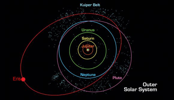 A diagram showing solar system orbits. The highly tilted orbit of Eris is in red. Credit: NASA