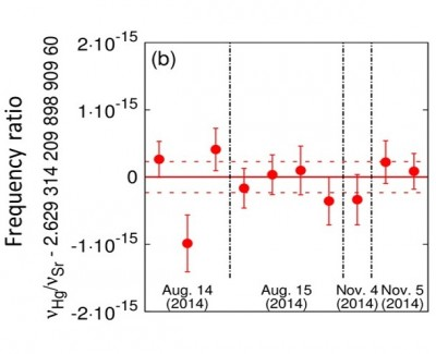 Frequency ratio of mercury (Hg) and strontium (Sr) based optical lattice clocks Measured frequency ratio between mercury and cryo-strontium clocks. The ratio measurements carried out with a 3-month interval, where the solid red line and dashed red lines show the weighted mean and the total uncertainty of 8x10-17. Image credit: Hidetoshi Katori.